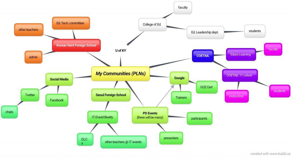Colin's mind map of his learning community or PLN