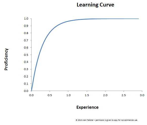 smooth learning curve